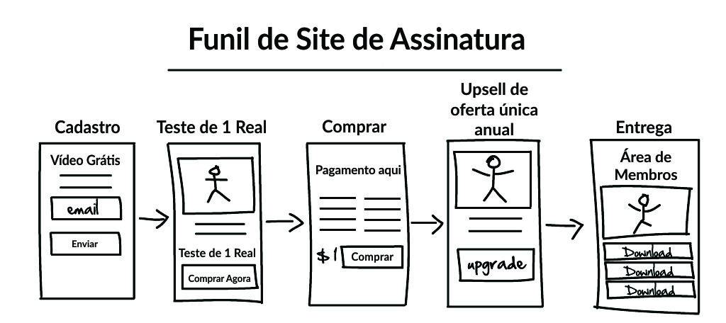 Funil De Sites De Assinaturas