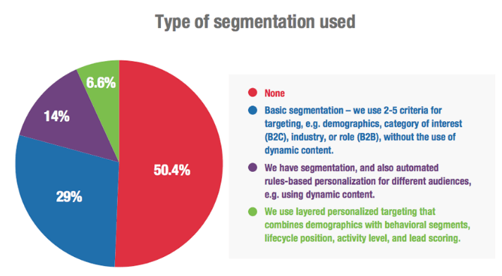 1548076816 5189 Type Of Segmentation