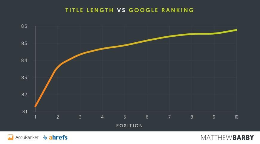Como classificar Site no Google