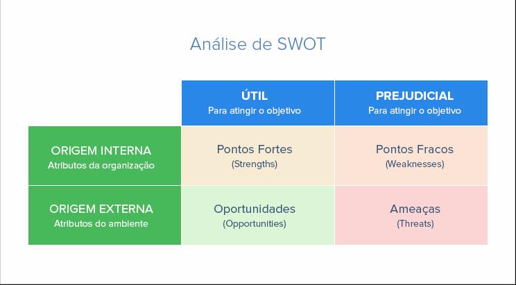 Análise SWOT para pequenas empresas: O que muda e como fazer | ContaAzul Blog