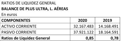 Ratios de Liquidez General