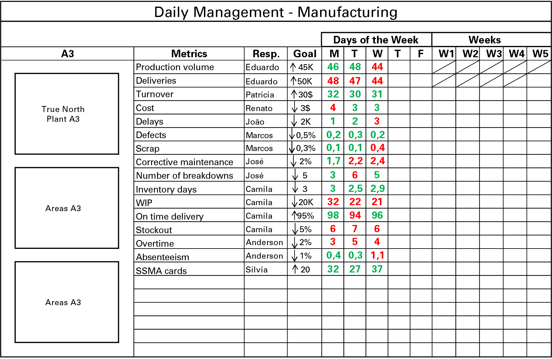 How to create an effective daily management system