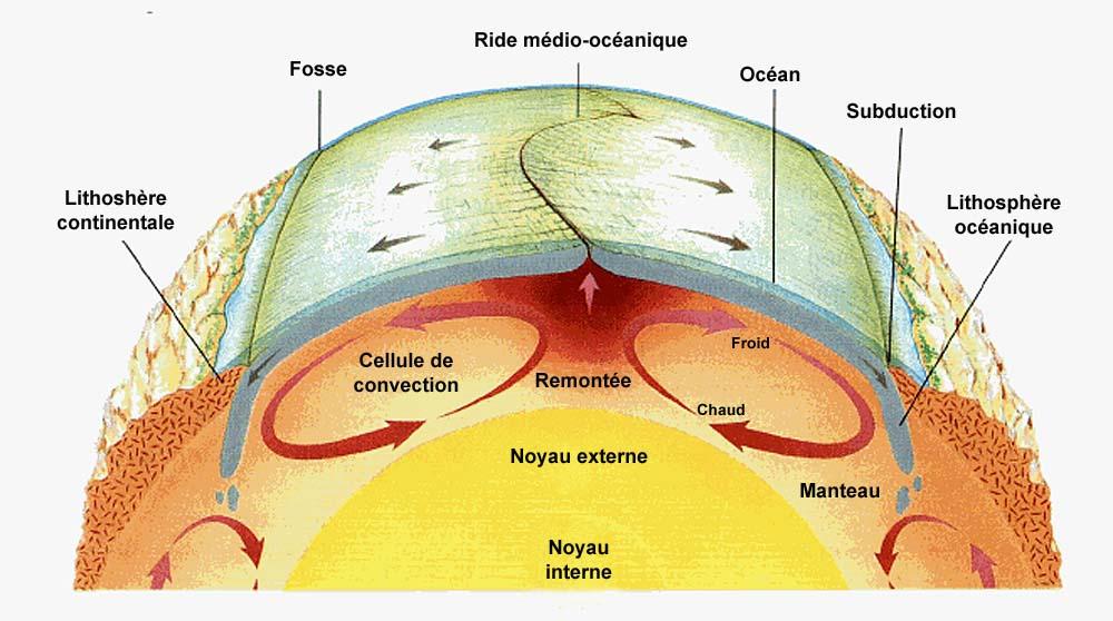 """Résultat de recherche d'images pour """"la tectonique des plaques"""""""