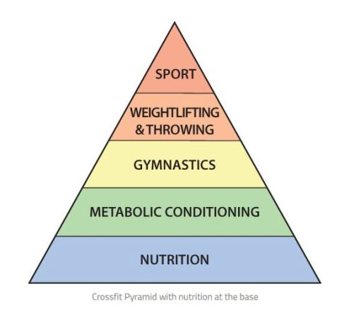 piramide-do-crossfit