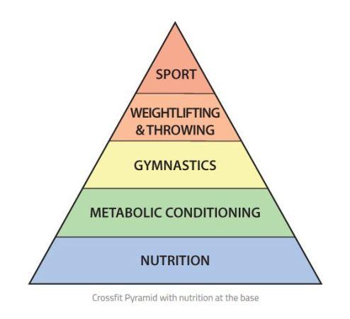 piramide-do-crossfit