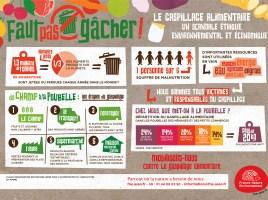 Infographie gaspillage