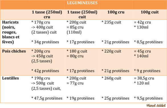 Protéines Legumineuses