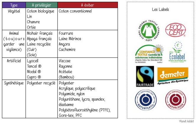 Marques de mode éthiques, écologiques et locales