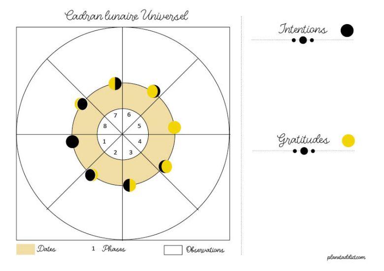 Cadran-lunaire-universel