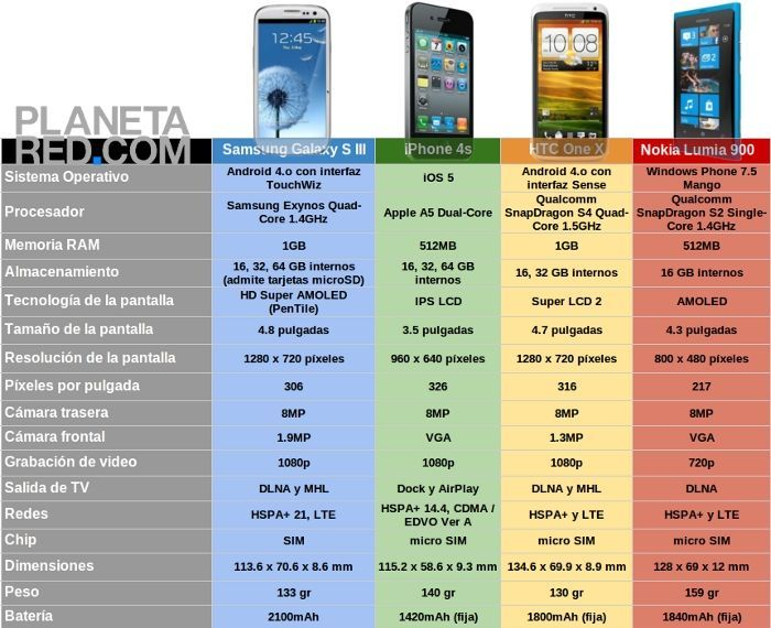 Samsung Galaxy S III vs iPhone vs HTC One X vs Lumia 900