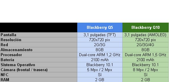 Blackberry Q5 vs Blackberry Q10