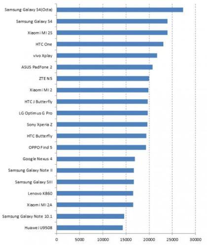 Samsung Galaxy S4 ocupa la parte alta de la tabla de un nuevo test de rendimiento