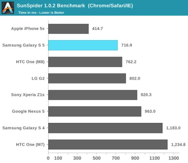 Galaxy S5 vs iPhone 5s vs hTC One M8 1