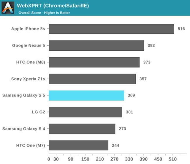 Galaxy S5 vs iPhone 5s vs hTC One M8 2