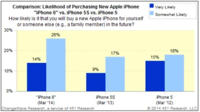 El iPhone 6 es ya el terminal más deseado a meses de su lanzamiento
