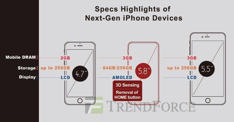 iPhone 8 de Apple traerá 3 GB de RAM y una pantalla de 5,8 con pulgadas 2K