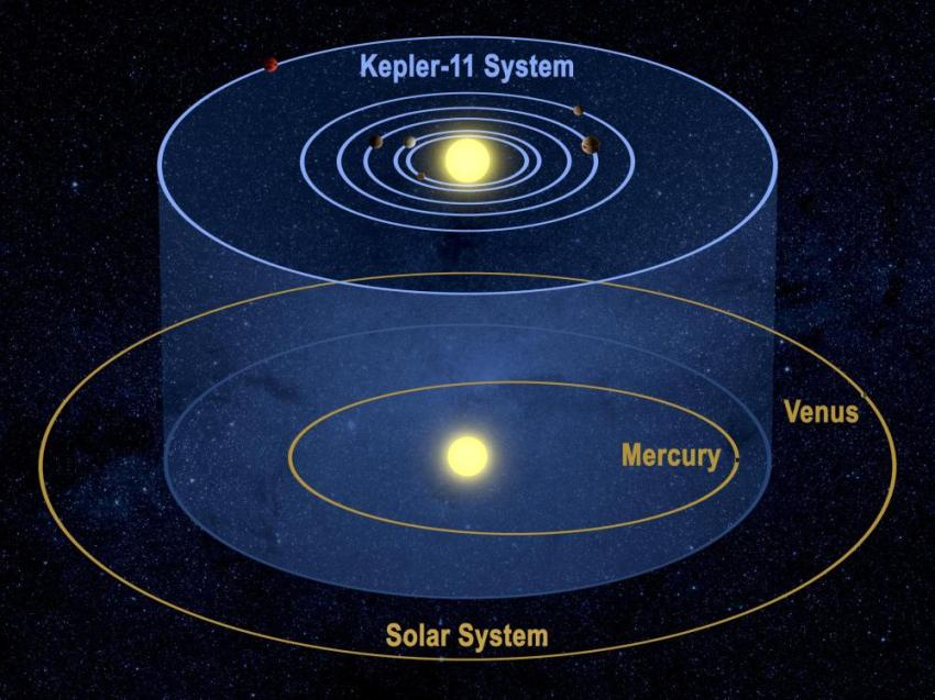 511883main_kepler-11_solsystemcompare_full2