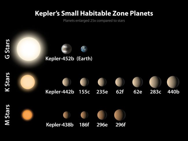 Some of the other smaller rocky exoplanets found by the Kepler Space Telescope so far, which are potentially habitable. The ones in the bottom row orbit red dwarf stars. Image Credit: NASA Ames/JPL-CalTech/R. Hurt