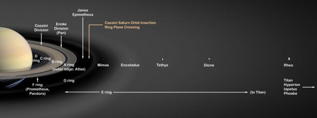 Diagram showing locations of Saturn's rings and some of its moons. Image Credit: NASA/JPL