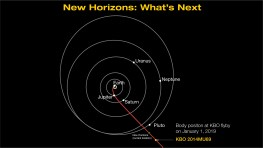 Digram showing what is next for New Horizons, the flyby of 2014 MU69 on Jan. 1, 2019. Image Credit: NASA/JHUAPL/SwRI