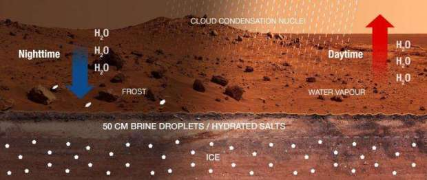 Illustration of possible daytime/nighttime hydrological cycle in Gale Crater. Image Credit: Credit: Martín-Torres and Zorzano