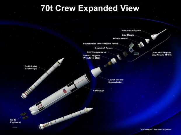 Artist's illustration (an expanded view), showing one of the Space Launch System (SLS) configurations, including the Orion Multi-Purpose Crew Vehicle. Credit: NASA