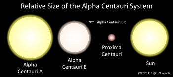 Relative sizes of Alpha Centauri A, Alpha Centauri B, Proxima Centauri, Alpha Centauri Bb, and our own Sun. Image Credit: PHL @ UPR Arecibo