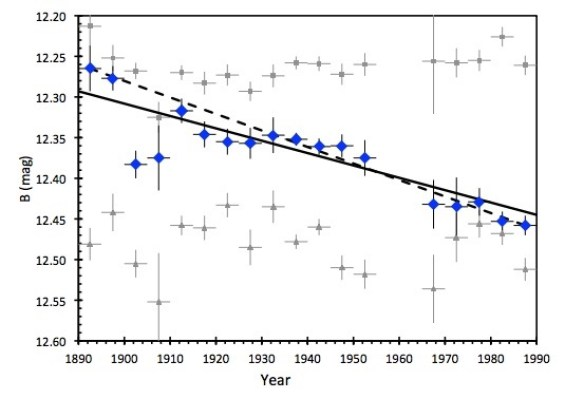 Graph depicting the amount of dimming of KIC 8462852 from 1890 to 1989. Image Credit: Bradley E. Schaefer/Louisiana State University