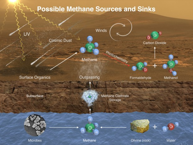 Diagram showing possible sources of methane on Mars and how it may be added to the atmosphere (sources) and removed from the atmosphere (sinks). Image Credit: NASA/JPL-Caltech/SAM-GSFC/Univ. of Michigan