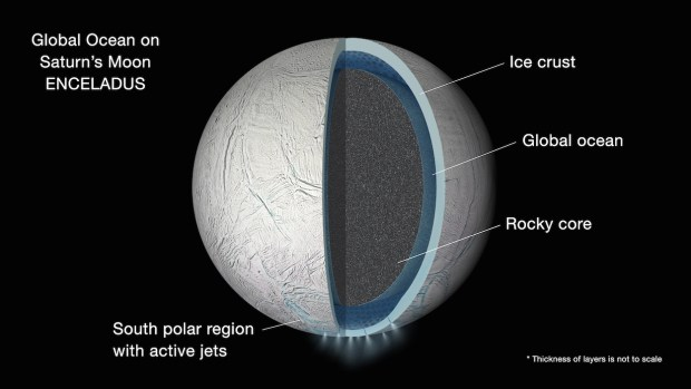 Diagram depicting the interior of Enceladus, with the global ocean between the ice crust above and the rocky core below. The jets of water vapor erupt from fissures at the south pole. Image Credit: NASA/JPL-Caltech