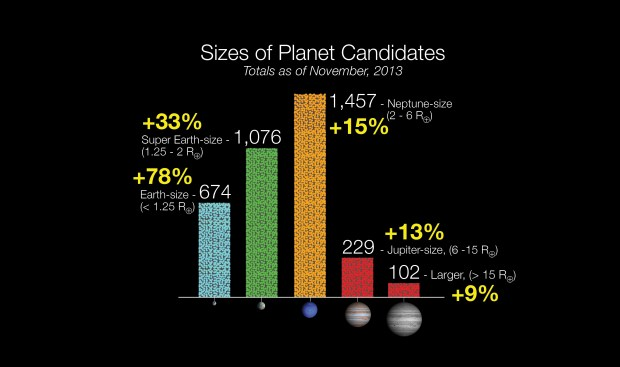 Chart showing the numbers of Kepler planetary candidates to date, with increases for each planetary type since the previous update last January. Credit: UC Berkely