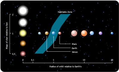 Illustration of the habitable zone (in blue) for different masses of stars (our Sun = 1). As our Sun turns into a red giant star, the habitable zone moves outward. Image Credit: Wikimedia