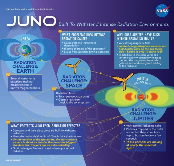Infographic about the intense radiation belts around Jupiter and how Juno is built to withstand them. Image Credit: NASA