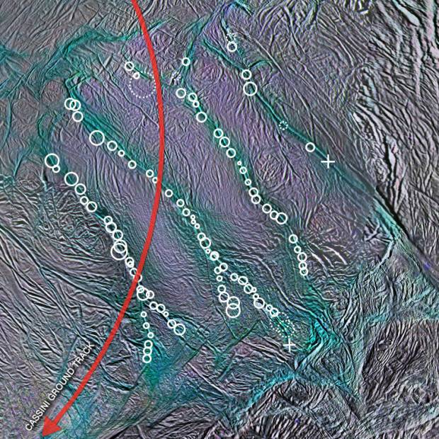Map of the bluish Tiger Stripe fractures at the south pole, with geyser locations marked by white circles. Cassini's flight path during the previous close flyby is marked by the red line. Image Credit: NASA/JPL-Caltech/Space Science Institute