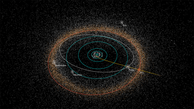 Diagram showing the path of New Horizons as it leaves behind Pluto and heads towards its next destination, the small KBO 2014 MU69. Image Credit: NASA/JHUAPL/SwRI/Alex Parker