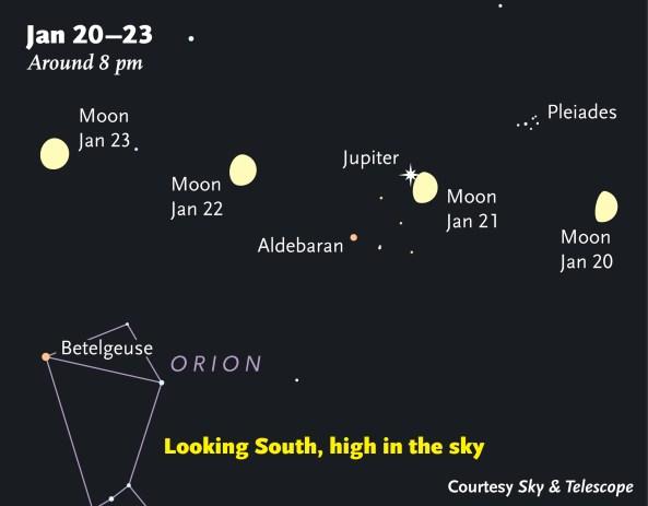 Această hartă arată localizarea lui Jupiter dansând cu Luna în seara lui 21 ianuarie 2013. Această diagramă arată întâlnirea acestei perechi între 20-23 ianuarie, privind spre sud în fiecare seară. CREDIT: Sky and Telescope magazine.