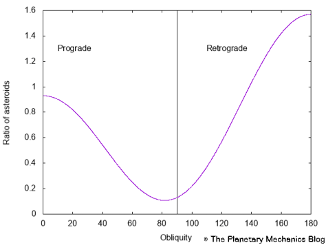 Distribution of the asteroids with respect to their obliquity.