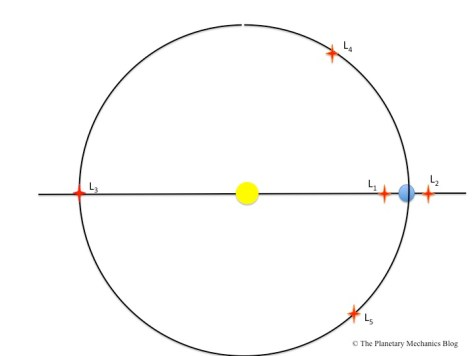 The Lagrange points, in a reference frame rotating with Neptune.