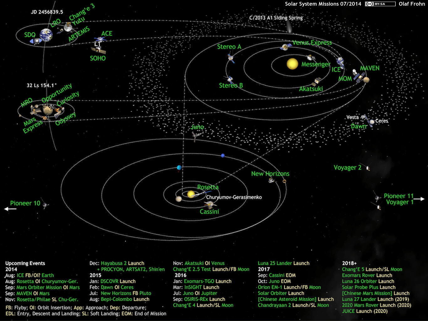 space diagram install wireless remote warn winch wiring what s up in the solar system by olaf frohn updated for february 2019