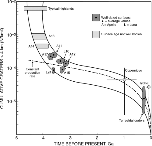 small resolution of age of lunar surfaces versus impact crater density