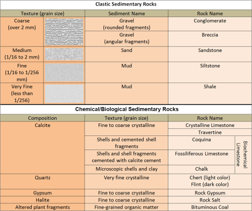 small resolution of types of sedimentary rocks