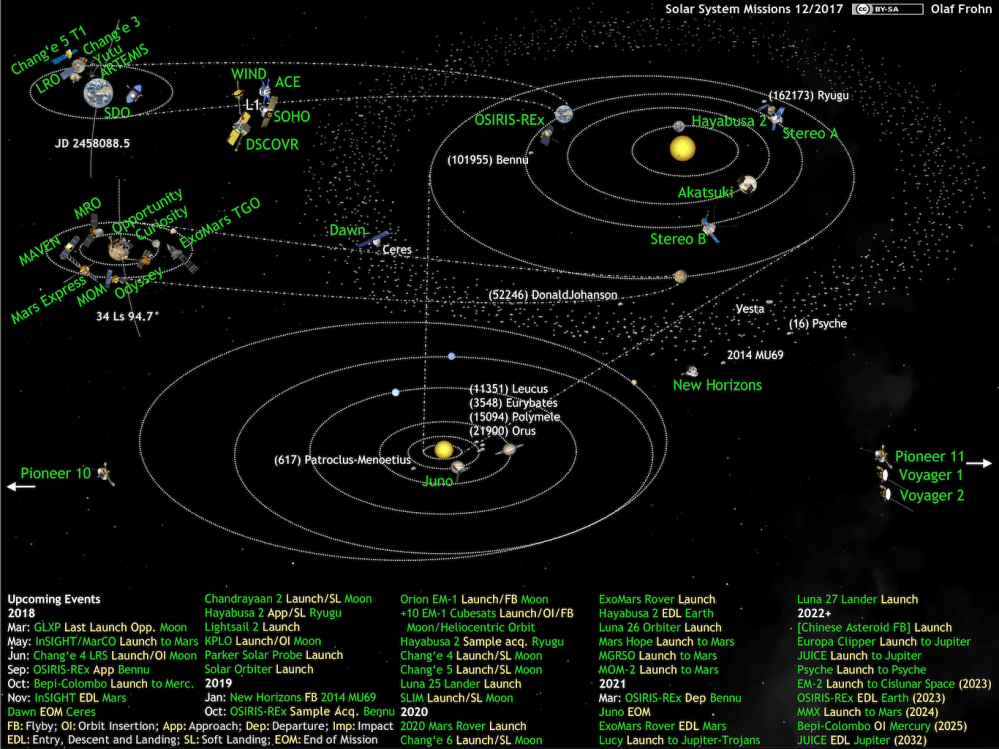 medium resolution of what s up in the solar system diagram by olaf frohn updated for july 2019