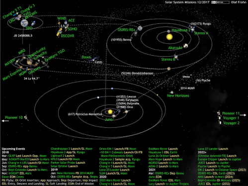 small resolution of what s up in the solar system diagram by olaf frohn updated for july 2019