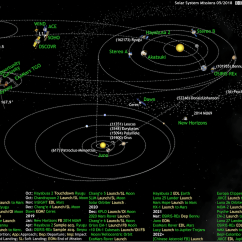 Space Diagram Cooker Hob Wiring What 39s Up In The Solar System By Olaf Frohn