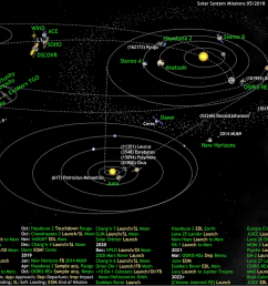 what s up in the solar system diagram by olaf frohn updated for july 2019  [ 1366 x 1023 Pixel ]