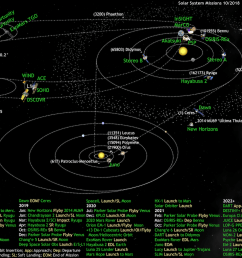 what s up in the solar system diagram by olaf frohn updated for june 2019  [ 1366 x 1021 Pixel ]