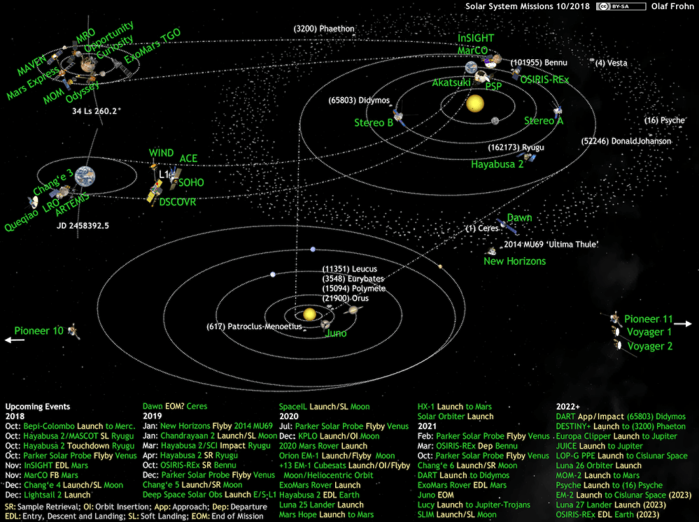 medium resolution of what s up in the solar system diagram by olaf frohn updated for june 2019