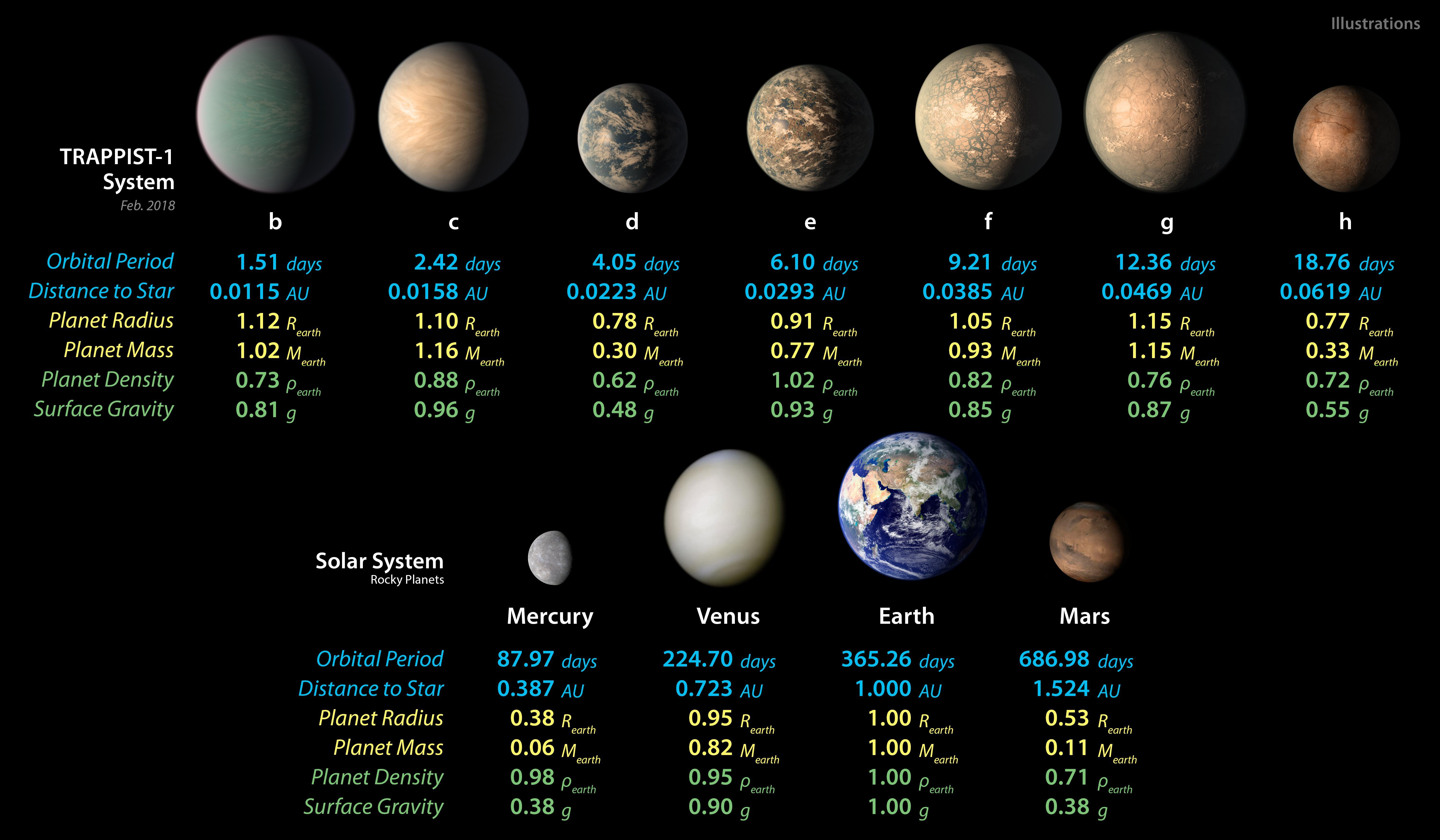 trappist 1 planet sizes