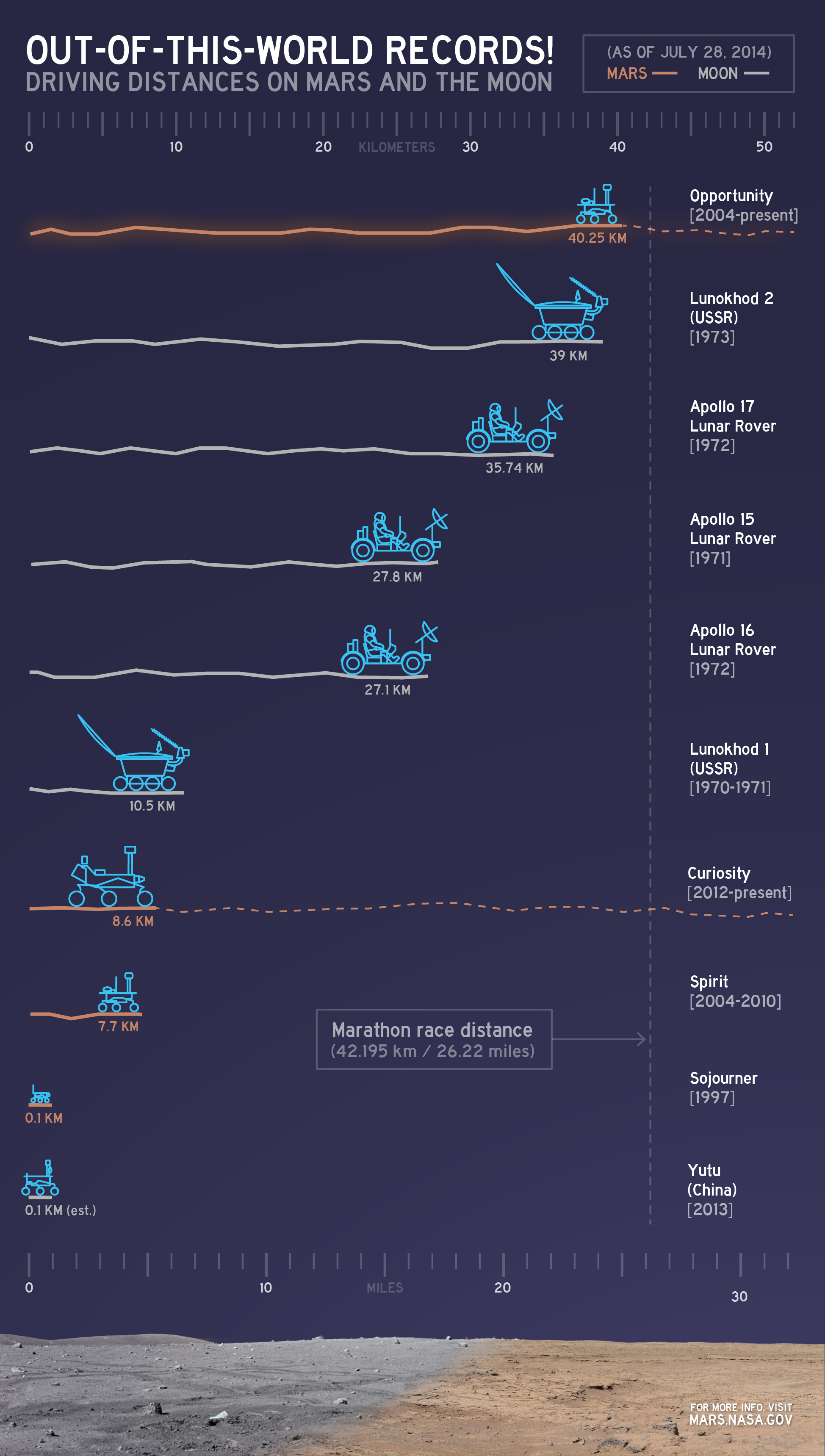 Mars Exploration Rovers Update Opportunity Sets Historic Distance