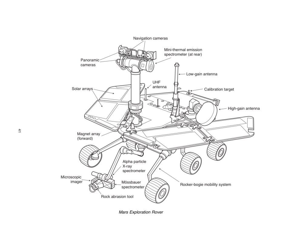 medium resolution of subsystems diagram of mars wiring diagram home subsystems diagram of mars